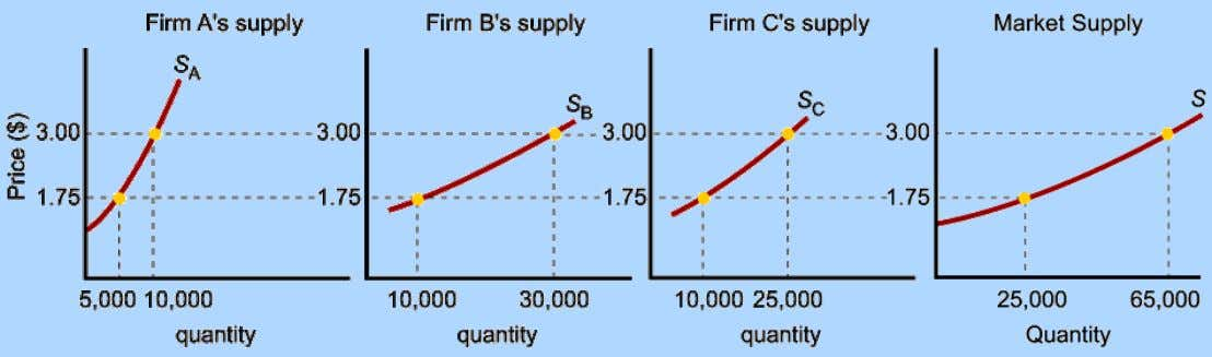 horizontal summation of individual firms' supply curves . 2003 Prentice Hall Business Publishing The Maldives