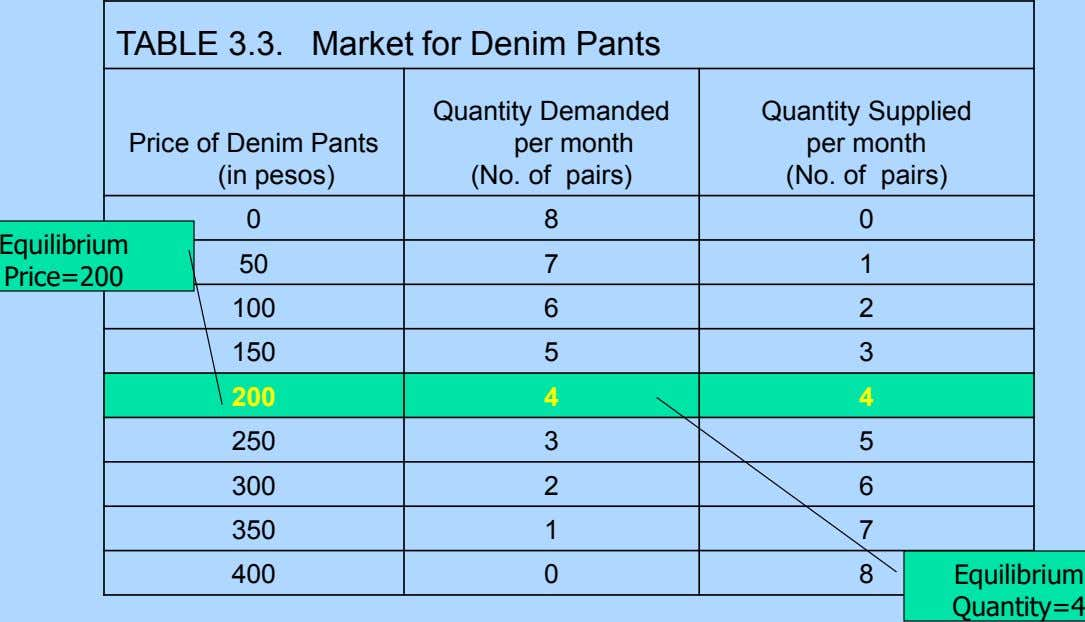 TABLE 3.3. Market for Denim Pants Quantity Demanded Quantity Supplied Price of Denim Pants (in