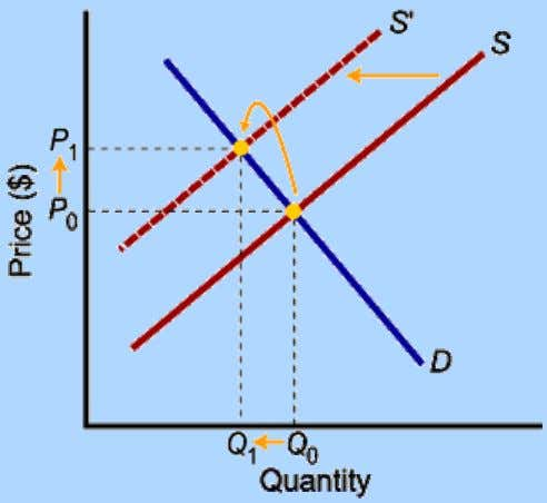demand leads to lower price and lower quantity exchanged. • Lower supply leads to higher price