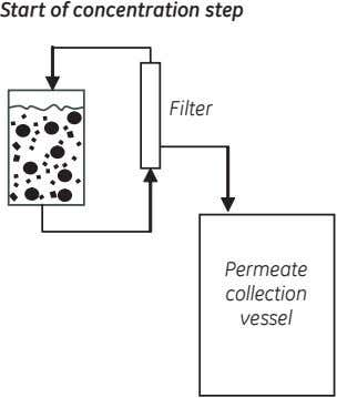 Start of concentration step Filter Permeate collection vessel