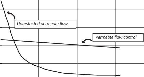 Unrestricted permeate flow Permeate flow control