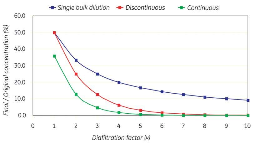 and diafiltration 7.2 Product and process considerations Figure 7.3: Effect of diafiltration methods on the buffer