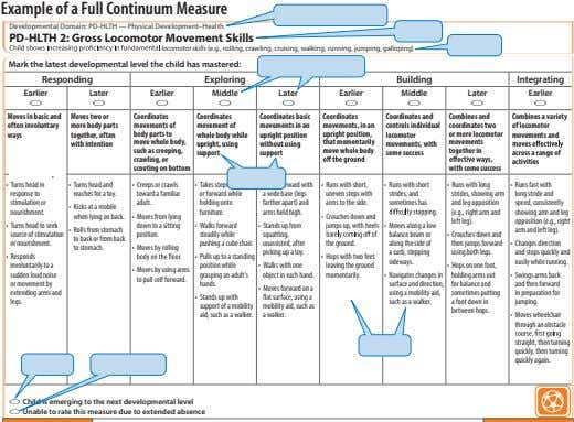 Example of a Full Continuum Measure Developmental Domain Developmental Domain: PD-HLTH — Physical Development–Health