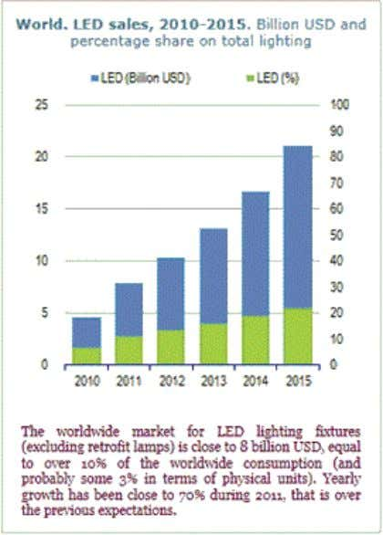 According to Global Information Incorporated, lighting fixture sales are expected to increase 6 ..9% annually through