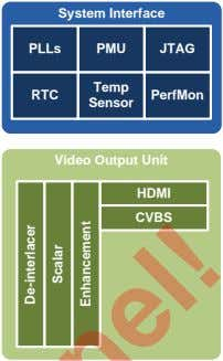 System Interface PLLs PMU JTAG Temp RTC PerfMon Sensor Video Output Unit HDMI CVBS De-interlacer