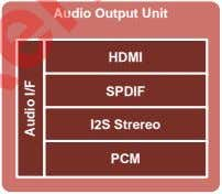 Audio Output Unit HDMI SPDIF I2S Strereo PCM Audio I/F