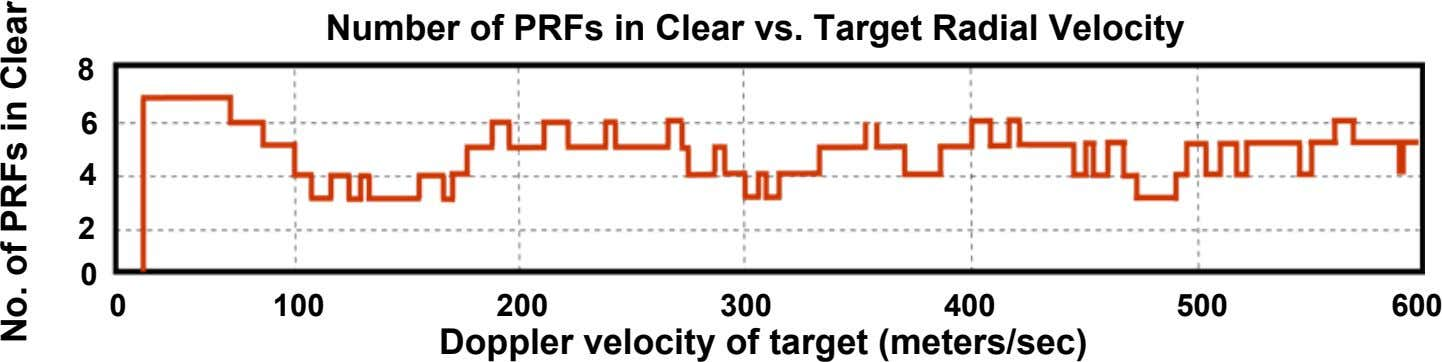 Number of PRFs in Clear vs. Target Radial Velocity 8 6 4 2 0 0