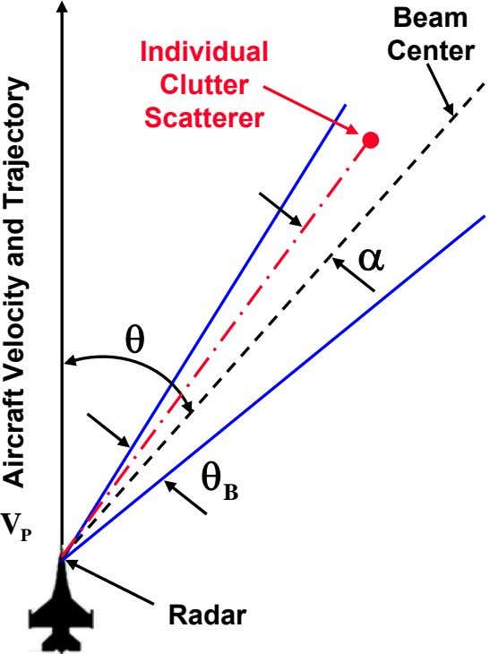 Beam Individual Center Clutter Scatterer α θ θ B V P Radar Aircraft Velocity and