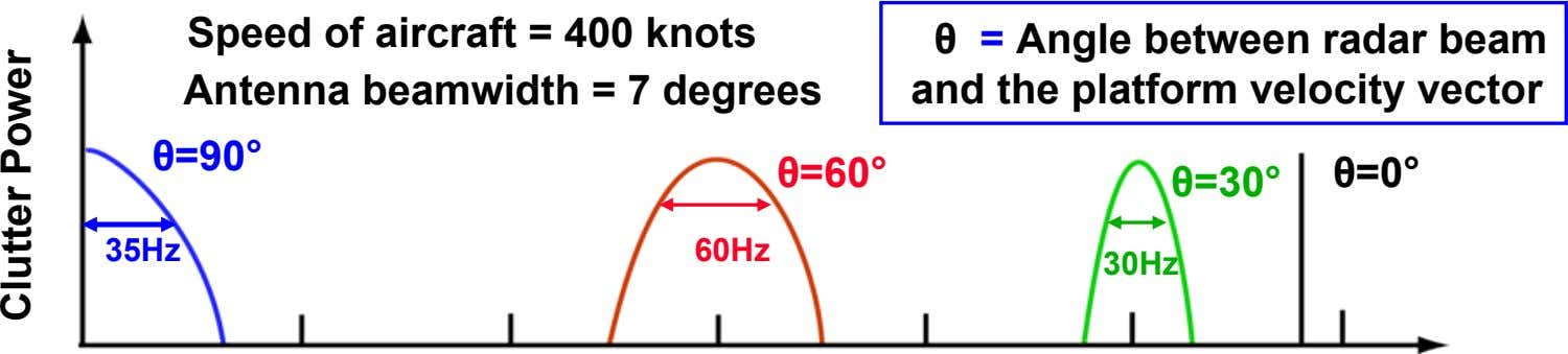 Speed of aircraft = 400 knots Antenna beamwidth = 7 degrees θ = Angle between