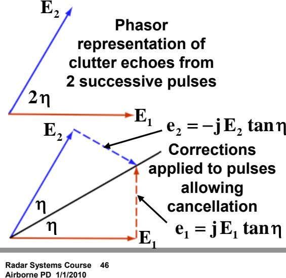 E 2 Phasor representation of clutter echoes from 2 successive pulses 2 η E 1