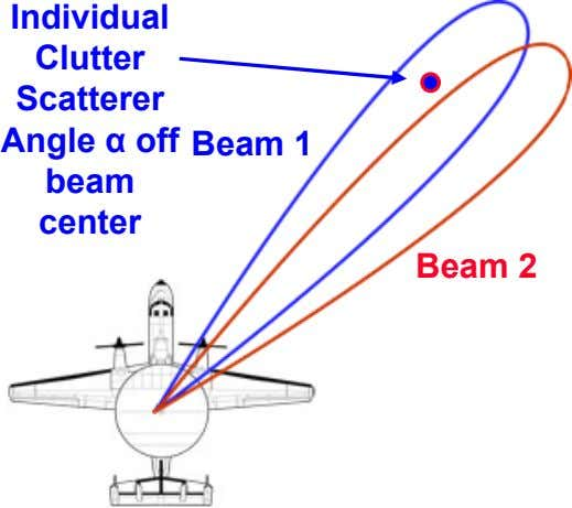 Individual Clutter Scatterer Angle α off beam center Beam 1 Beam 2