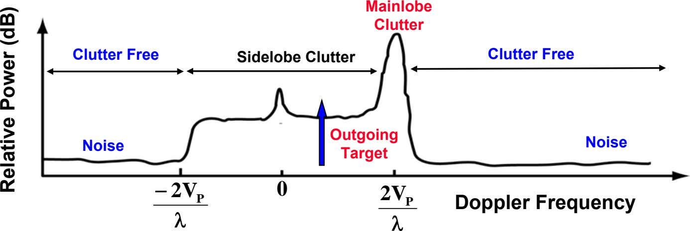 Mainlobe Clutter Clutter Free Clutter Free Sidelobe Clutter Outgoing Noise Noise Target − 2 V