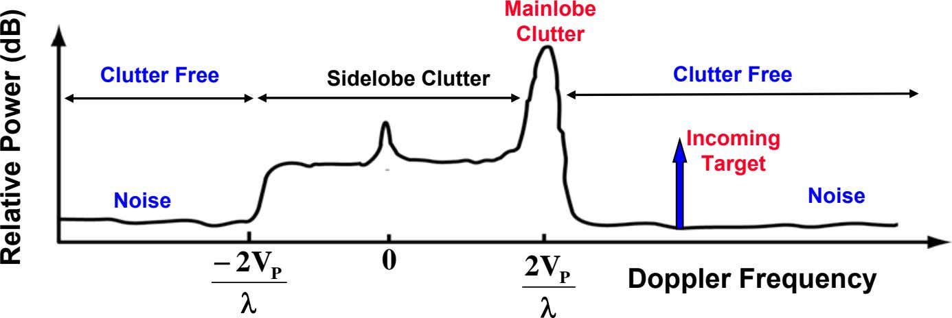 Mainlobe Clutter Clutter Free Clutter Free Sidelobe Clutter Incoming Target Noise Noise − 2 V