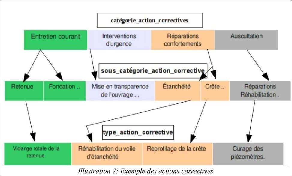 Illustration 7: Exemple des actions correctives