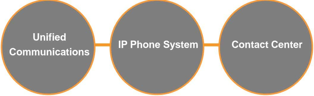 Unified IP Phone System Contact Center Communications