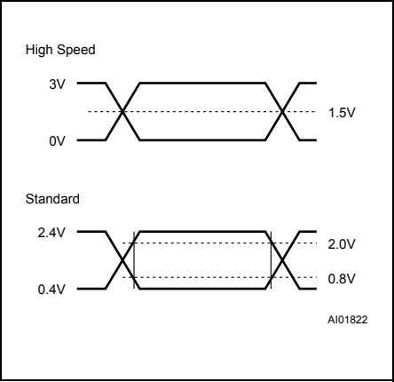0.8V and 2V Figure 3. AC Testing Input Output Waveform High Speed 3V 1.5V 0V Standard