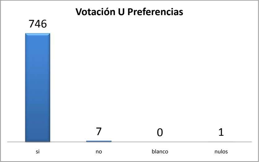 Votación U Preferencias 746 7 0 1 si no blanco nulos