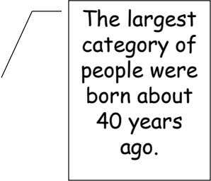 The largest category of people were born about 40 years ago.