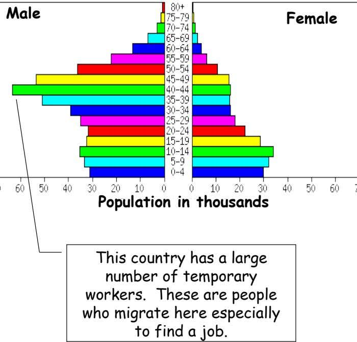 Male Female Population in thousands This country has a large number of temporary workers. These are