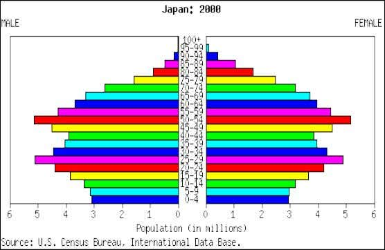 What is going to happen to Japan's population in the future? Why does this matter?