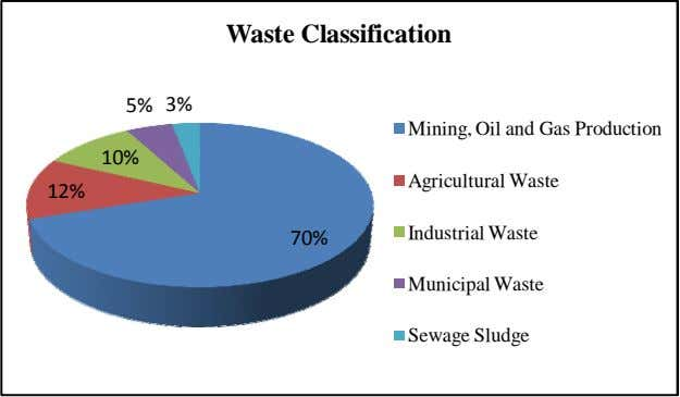 Waste Classification 5% 3% Mining, Oil and Gas Production 10% Agricultural Waste 12% Industrial Waste