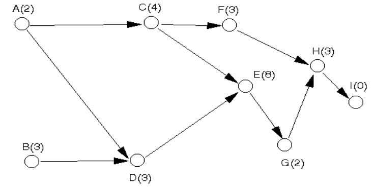 ACTIVITY ON NODE(AON): 1- Uses nodes to represent activities and arcs indicate precedence relationships between them.