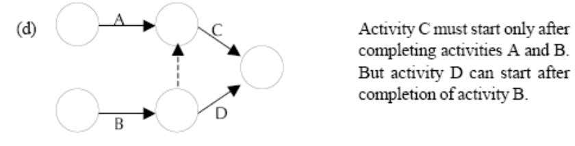 Some conventions of network diagram are shown in Figure 8.10 (a), (b), (c), (d) below:
