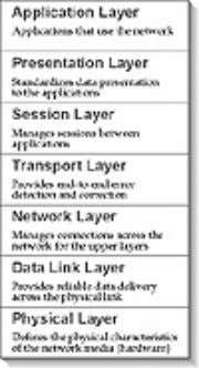 Datagram Protocol (UDP), which we will talk about shortly. Figure 1.1 OSI model. The Physical, Data