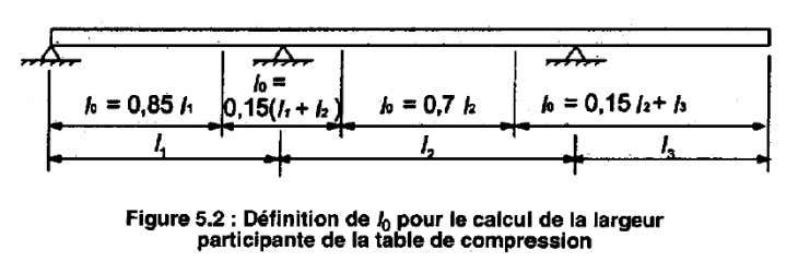 qui donne la distance l 0 entre points de moment nul : ATTENTION, la portée L3