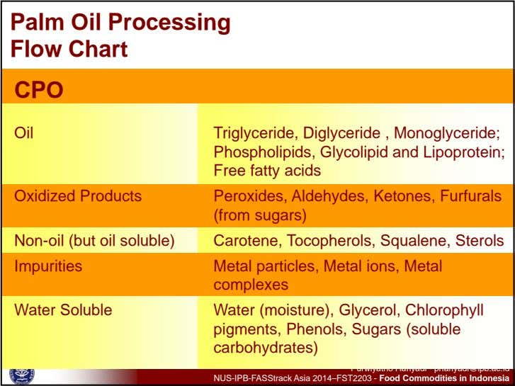 Palm Oil Processing Flow Chart CPO Oil Triglyceride, Diglyceride , Monoglyceride; Phospholipids, Glycolipid and