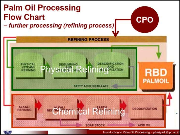 Palm Oil Processing Flow Chart CPO – further processing (refining process) Physical Refining Chemical Refining
