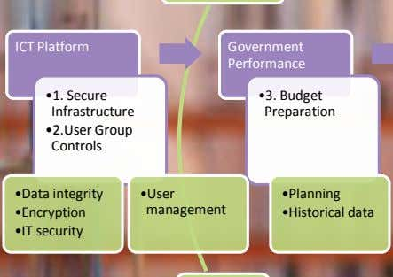 ICT Platform ICT Platform Government Government Performance Performance •1. Secure •1. Secure •3. Budget
