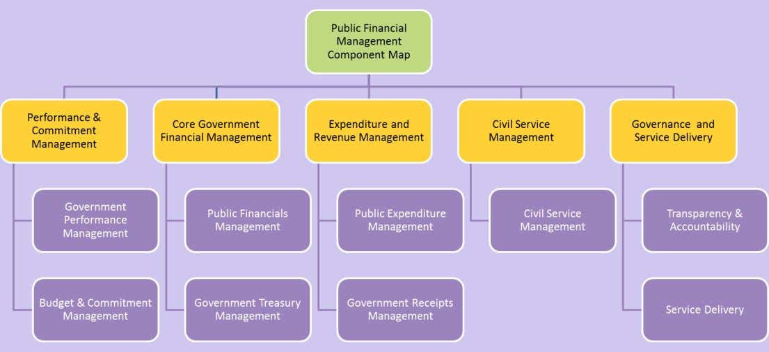 FreeBalance Public Financial Management Component Map Comprehensive and Extensible Product Suite for Government