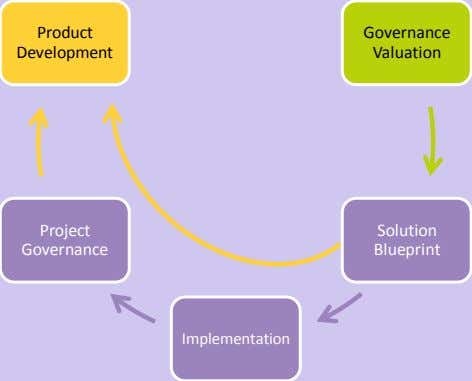 Product Governance Development Valuation Project Solution Governance Blueprint Implementation