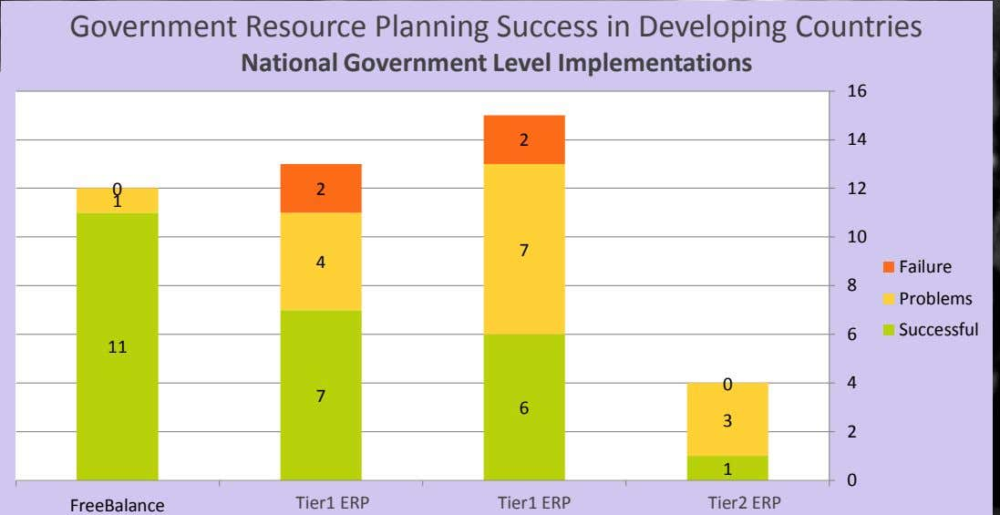 Government Resource Planning Success in Developing Countries National Government Level Implementations 16 2 14 0