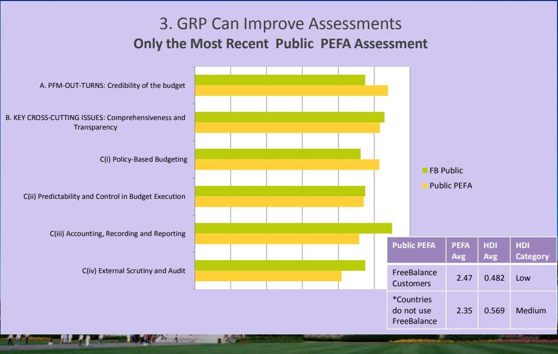 Version 7 section 3. GRP Can Improve Assessments Only the Most Recent Public PEFA Assessment