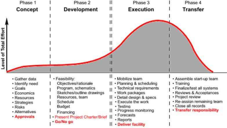 Project Management Journal, Volume 8, Issue 1, November 2018 Figure 1: Project Lifecycle (Adams & Barndt,