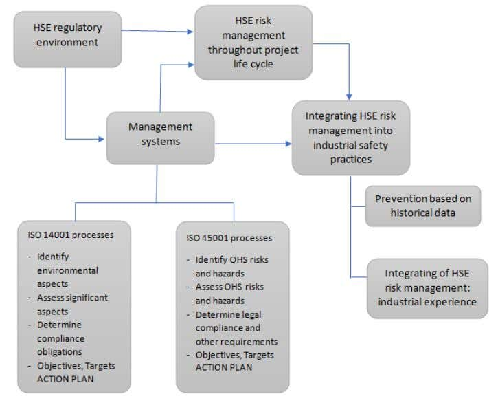 integration of HSE risk management into project management. Figure 2: Integration of HSE Risk Management into