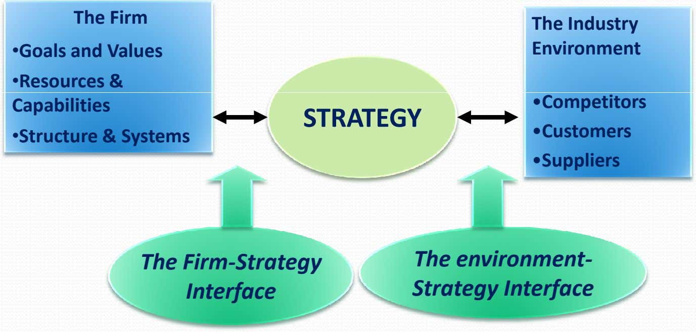 The Firm •Goals and Values •Resources & Capabilities •Structure & Systems The Industry Environment