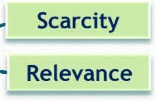 Scarcity Relevance