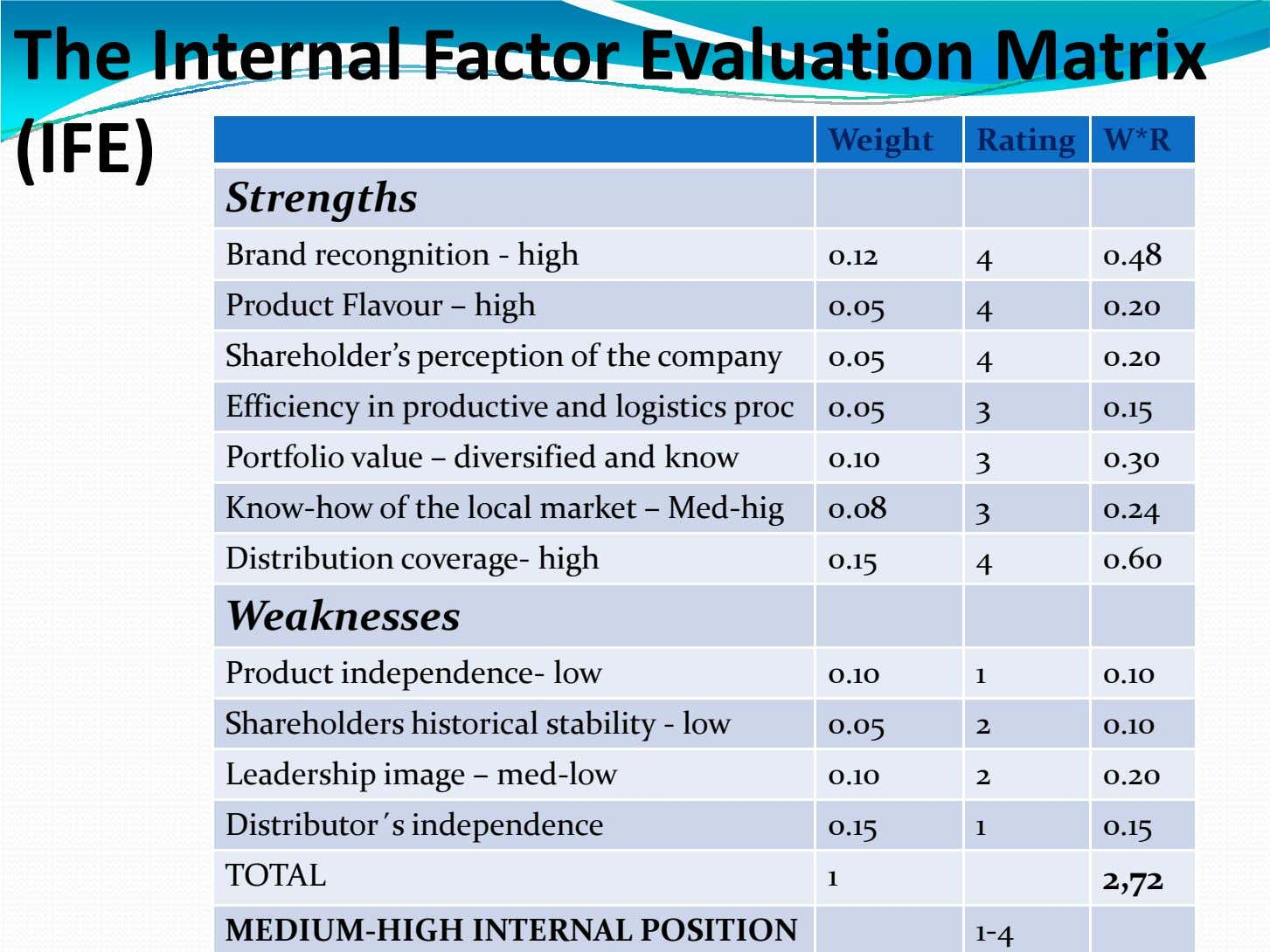The Internal Factor Evaluation Matrix (IFE) Weight Rating W*R Strengths Brand recongnition - high 0.12