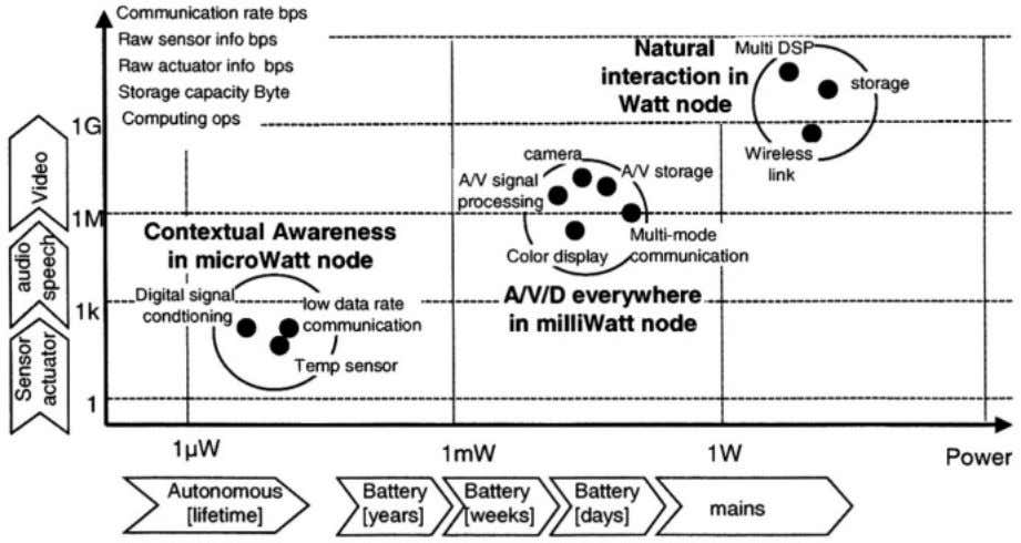 Embedded System Design Issues in Ambient Intelligence 19 The Watt node can cover all technologies indicated