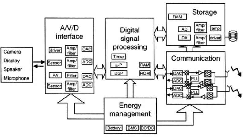 Embedded System Design Issues in Ambient Intelligence 21 the effects of redundancy' defective nodes' protocol