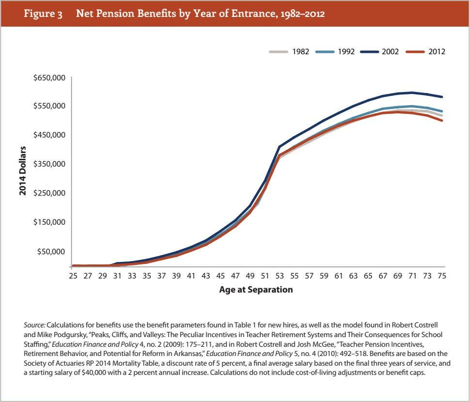 Figure 3 Net Pension Benefits by Year of Entrance, 1982–2012 1982 1992 2002 2012 $650,000