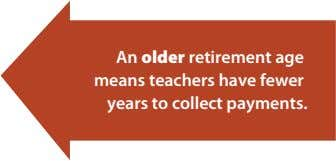 An older retirement age means teachers have fewer years to collect payments.