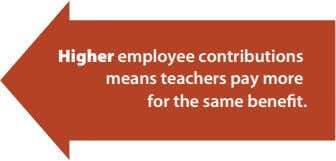 Higher employee contributions means teachers pay more for the same benefit.