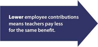 Lower employee contributions means teachers pay less for the same benefit.