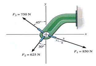 Example B Given: Three concurrent forces acting on a bracket. Find: The magnitude and angle of