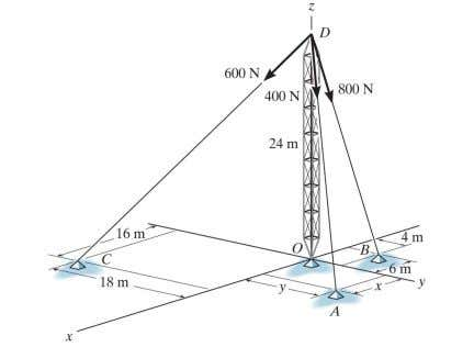 - continued Given the forces in the cables, how do you determine the resultant force acting