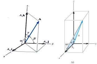 "° to 180 ° . Using trigonometry, ""direction cosines"", and coordinate direction angles are found using"